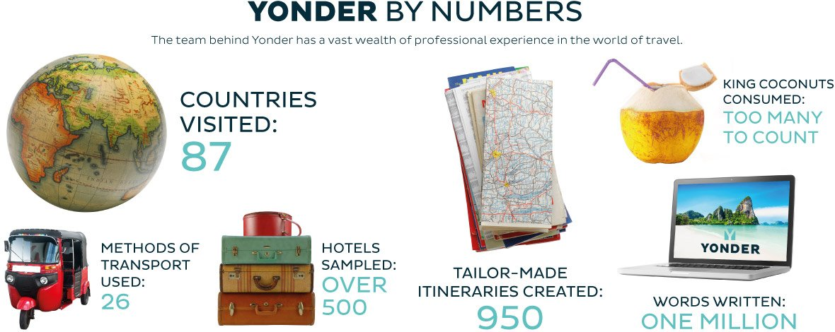 Yonder by numbers image